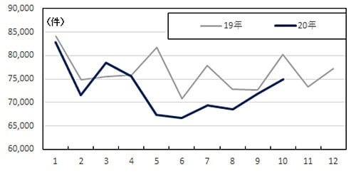 2019年と2020年の月別出生数のグラフ